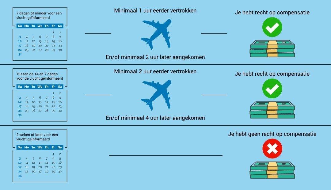 Compensatie overzicht vluchtannulering